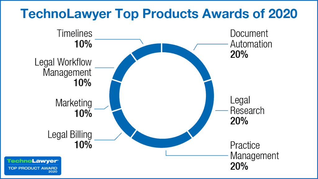 TechnoLawyer's 2020 Top Tech Products Revealed